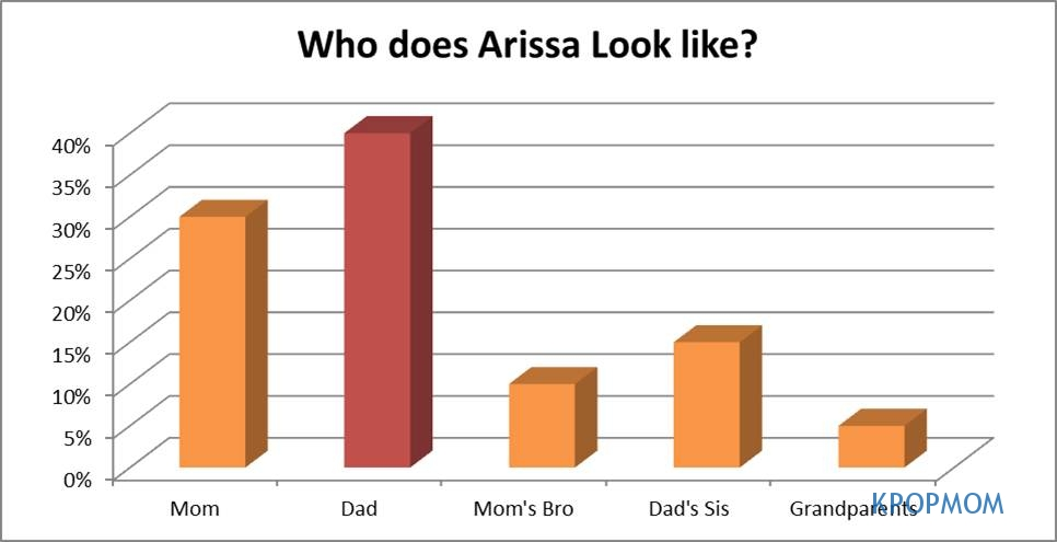 Just so you know the answer. At the end of the day, we have various answers but many people say that Arissa looks like her dad!