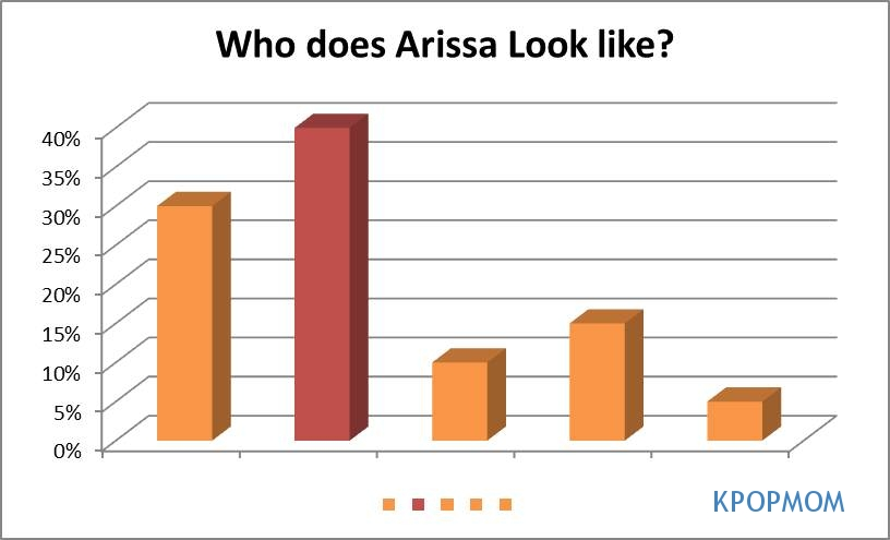 Can you take a wild guess who tops the charts on Arissa's look-a-like?